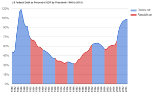 National debt of the United States - U.S. Federal Debt as Percent of GDP since World War II, with presidential terms marked.