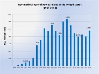 hybrid electric vehicles in the united states wikipediamarkets and sales[edit]