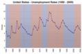Us unemployment rates 1950 2005.png