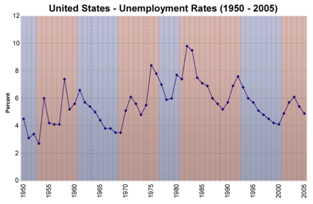 Official U.S. unemployment rate, 1950-2005 Us unemployment rates 1950 2005.png