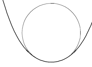Contact (mathematics) - A circle with 3rd-order contact at a vertex of a curve