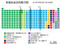 参議院会派別勢力図(2013.02.26).png