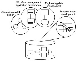 IDEF3 - IDEF focus on Description Capture enabling reuse.