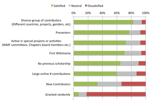2014 Wikimania applicant survey - Scholar selection.png