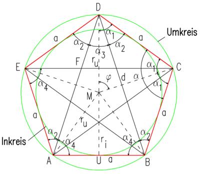 beweisarchiv geometrie planimetrie regelm ige vielecke f nfeck wikibooks sammlung freier. Black Bedroom Furniture Sets. Home Design Ideas