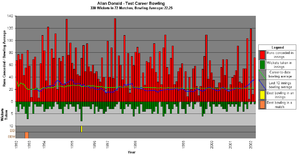 Allan Donald - A graph showing Donald's test career bowling statistics and how they have varied over time.