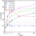Age-Compressive strength (concrete-curing).png