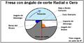 Angulo de Corte Radial.png