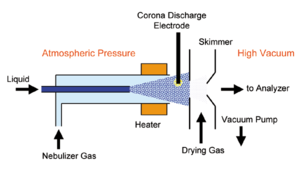 Atmospheric-pressure chemical ionization - Atmospheric pressure chemical ionization interface