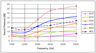 Absolute threshold of hearing minimum sound level that an average human can hear