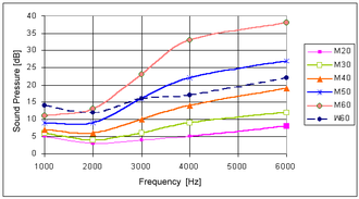 Absolute threshold of hearing - Thresholds of hearing for male (M) and female (W) subjects between the ages of 20 and 60