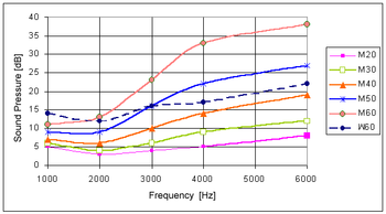 Absolute threshold of hearing - Wikipedia, the free encyclopedia