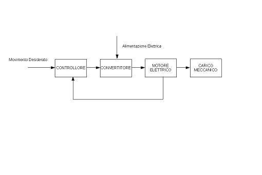 Schemi Elettrici Wikipedia : Azionamento elettrico wikipedia