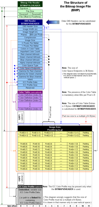 BMP file format - Image: BM Pfile Format