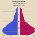 Bhaktapur Altersstruktur.png