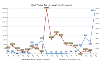 Pacific Solution - Afghan refugees returning to Afghanistan worldwide 1994–2011