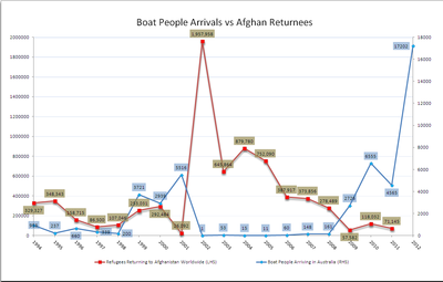 Afghan refugees returning to Afghanistan worldwide 1994–2011 vs boat people arriving in Australia 1994–2012