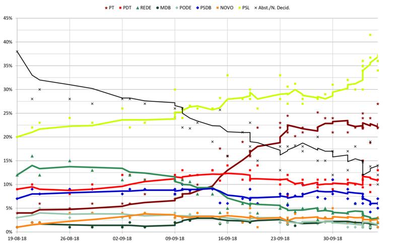 Pesquisas de opinião sobre a eleição presidencial do Brasil em 2018 ... bbf1d0ec6b8fe