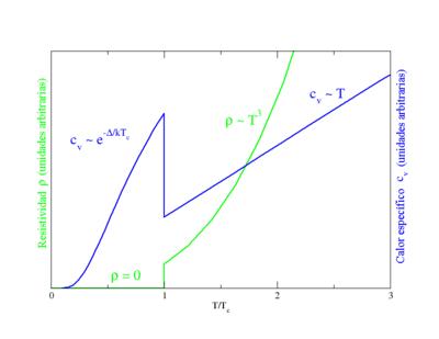 Calor específico y resistividad de superconductores (es).png