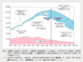 Changes in Japan's population 01.PNG
