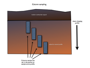 Geoarchaeology - offset column sampling of the soil profile