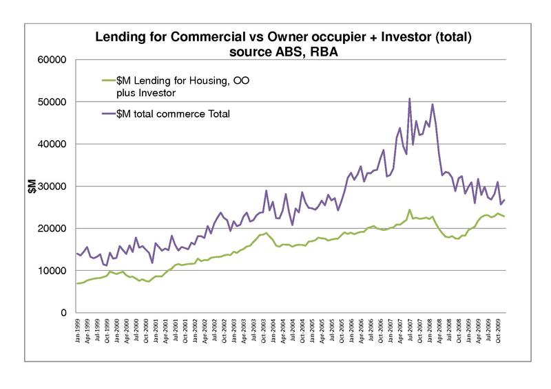 File:Commercial activity vs total property investment 1999 - 2009.pdf