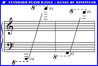 Minipiano - The minipiano's range is clearly limited if compared to a standard piano.