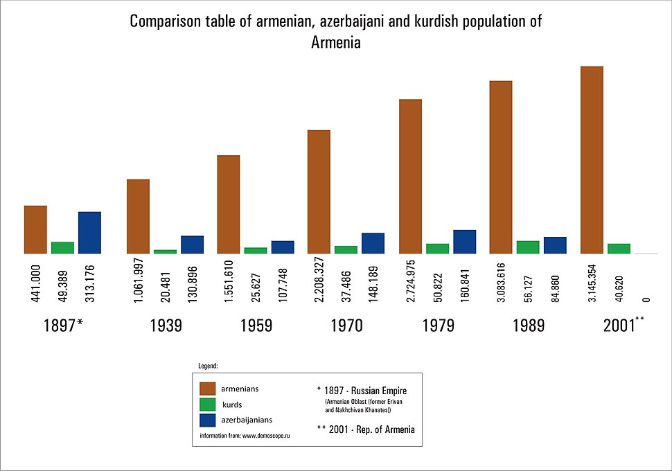 Comparison table of armenian azeri kurdish population of armenia