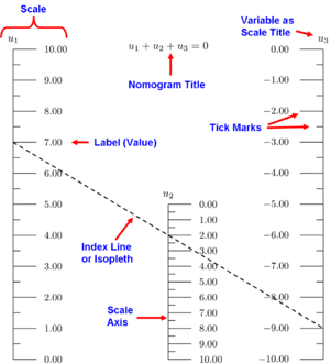 Nomogram - Components of a parallel-scale nomogram