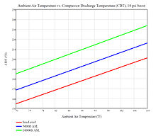 Supercharger Cdt Vs Ambient Temperature Graph Shows How A S Varies With Air And Alude Absolute Pressure