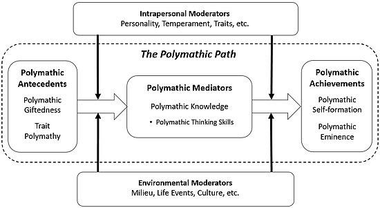 Polymath - Wikipedia