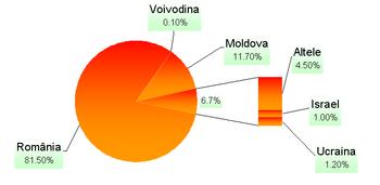 DiagramăLimbaRomână