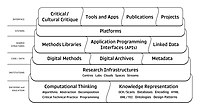 Digital Humanities Stack (from Berry and Fagerjord 2017- 18).jpg