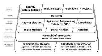 Digital humanities - The Digital Humanities Stack (from Berry and Fagerjord, Digital Humanities: Knowledge and Critique in a Digital Age)