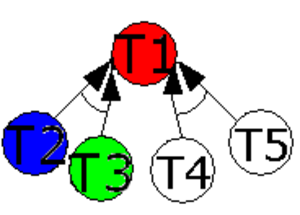 Conversation theory - Alternative derivations may be shown with conjunctive (AND) and disjunctive pathways (OR). This is logically equivalent to T1 = (T2 AND T3) OR (T4 AND T5)