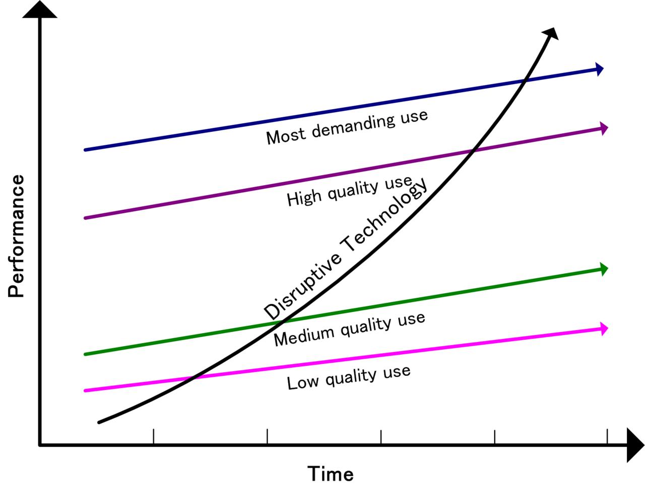 Disruptive Tech Adoption (Source: Wikipedia)