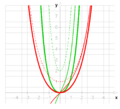 Division (cosh x)-1; (sinh x)^2 (derivatives).png