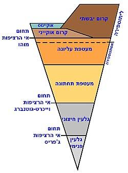 למה אלוהים לא קיים ולמה הדת היהודית היא שקר והונאה כמו כל שאר הדתות 250px-Earth%27s_structure_heb