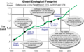 EcologicalFootprintGraph To2007 NoDoubt.png