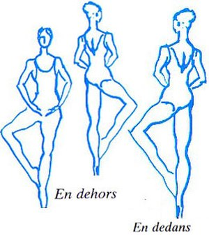 Glossary of ballet - En dehors; en dedans