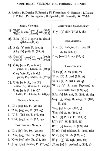 English Phonotypic Alphabet - Additional letters for other languages in 1845.