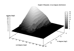 Degree distribution - In/out degree distribution for Wikipedia's hyperlink graph (logarithmic scales)