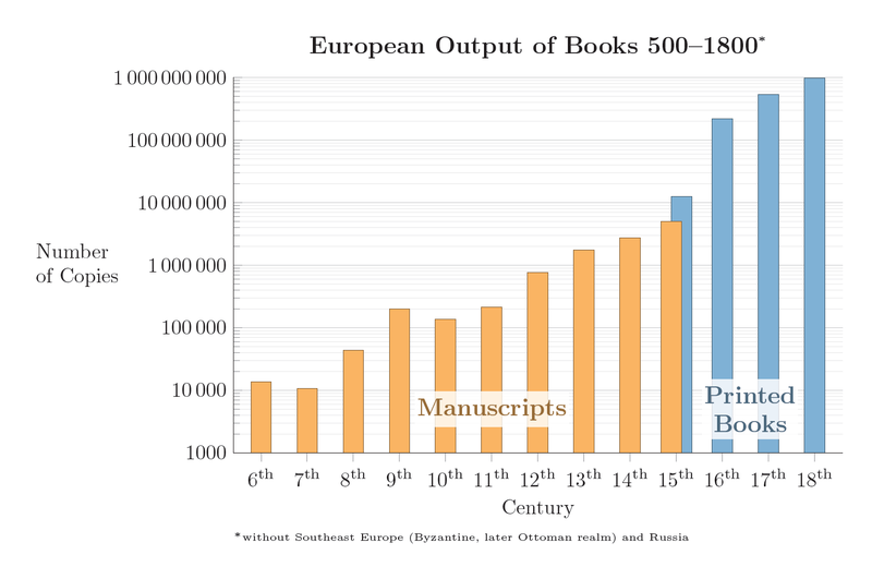File:European Output of Books 500–1800.png