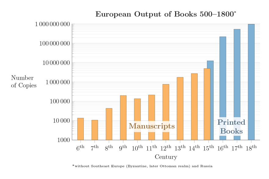European output of books before the advent of copyright, 500s to 1700s. Blue shows printed books. Log-lin plot; a straight line therefore shows an exponential increase. European Output of Books 500-1800.png