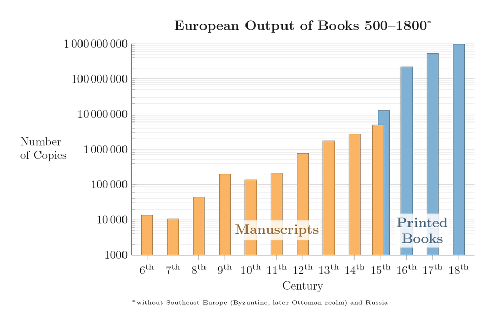 European Output of Books 500%E2%80%931800
