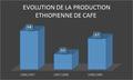 Evolution de la production éthiopienne de café.png