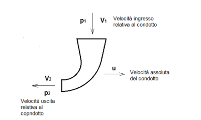 Fig.50. Condotto di turbina a reazione.png
