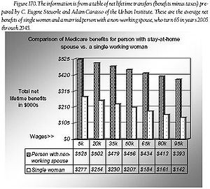 In the United States, Medicare benefits compar...