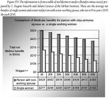 Fig. 170 - Comparison of Medicare benefits.JPG