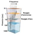 Fonctionnement-radiometre-MWR-sonde-spatiale-Juno-fr.png